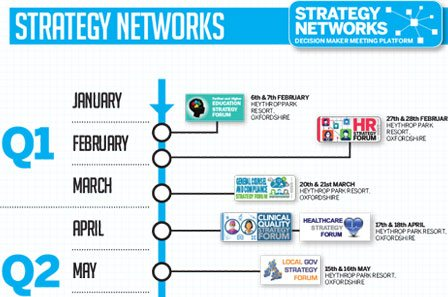 Strategy Networks Event Timeline